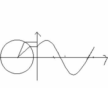 可以看到, 一个匀速旋转的矢量就可以表示一个简谐振动.