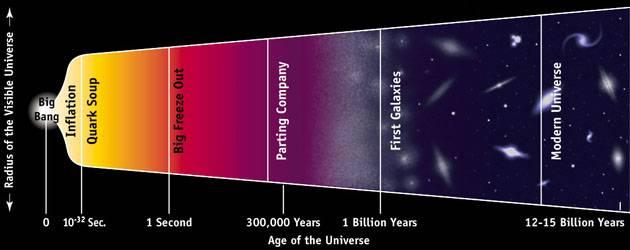 宇宙历史简图